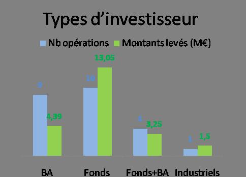 leveé de fonds juillet 2014 type d'investisseur