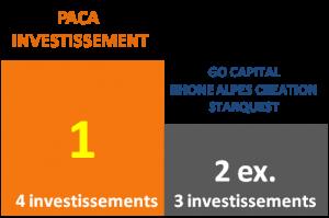 investisseurs start up