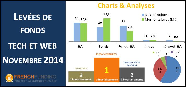 Bilan des levées de fonds - novembre 2014