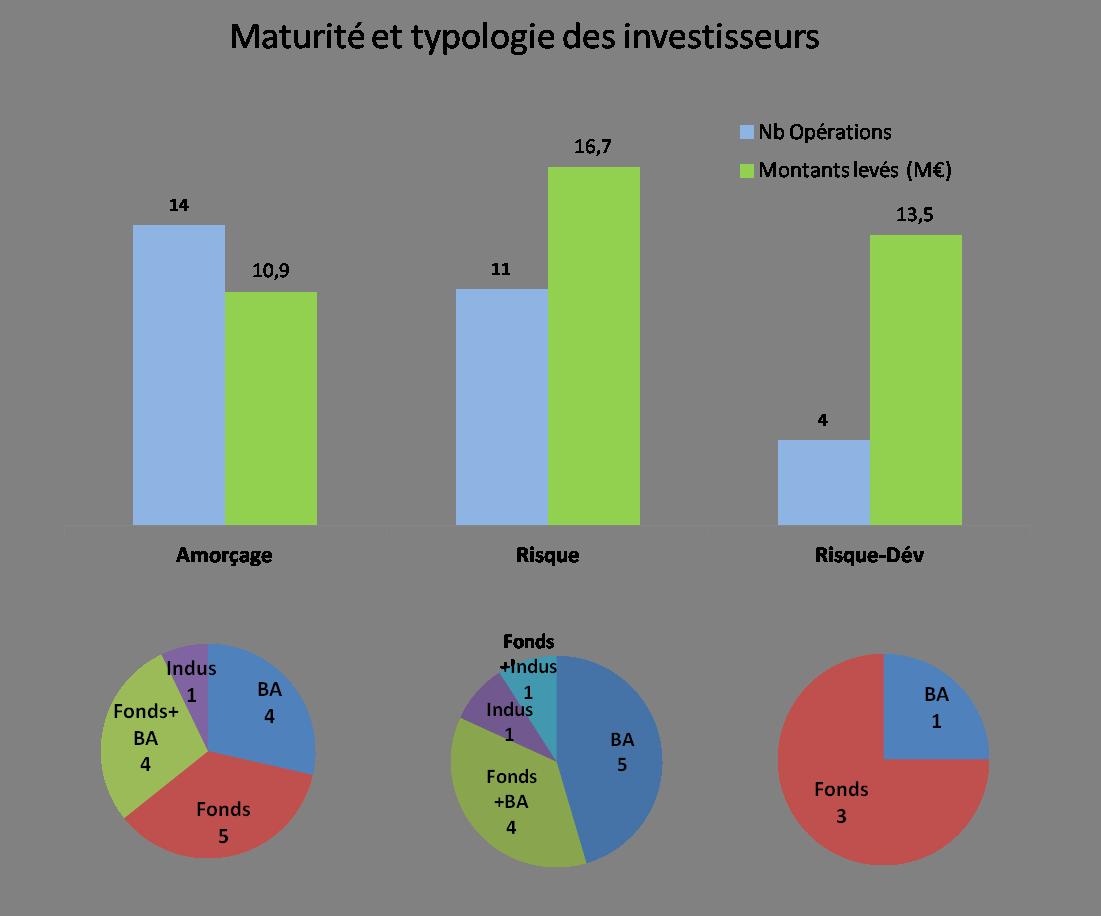 Opérations par maturité et typologie investisseur