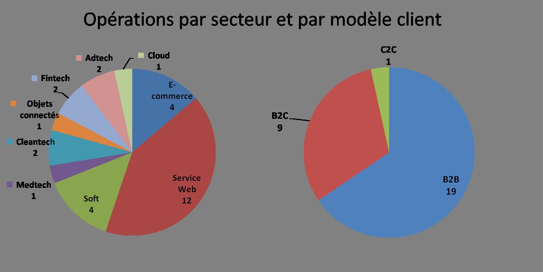 opérations par secteurs et modèle client