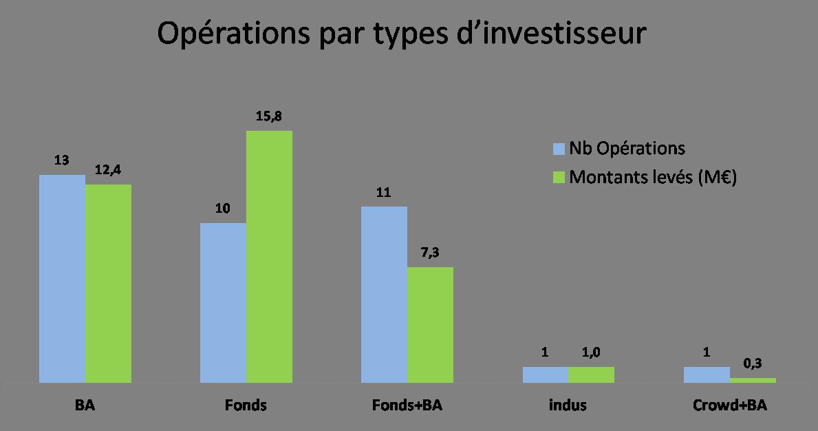 opérations par type investisseur novembre 2014
