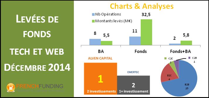 bilan des levée de fonds décembre 2014