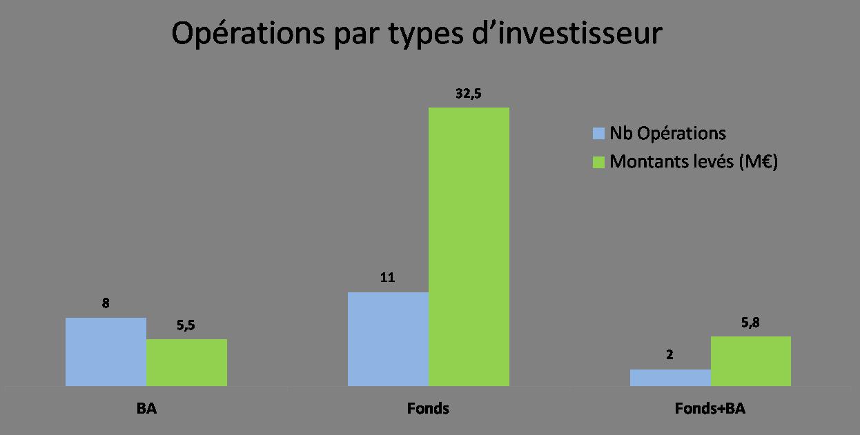 deals levées de fonds par type d'investisseur décembre 2014