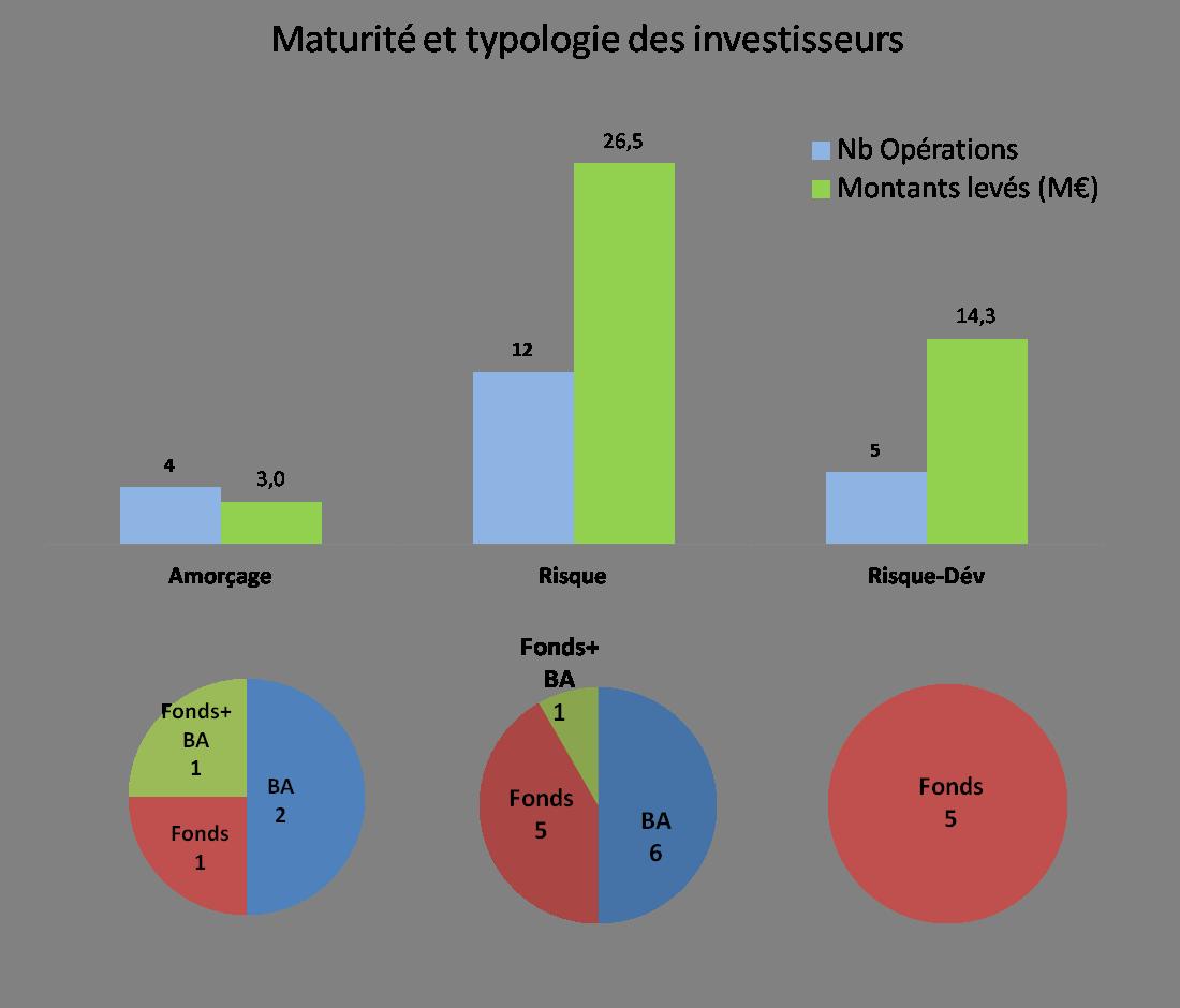 deals levées de fonds par type d'investisseur et maturité décembre 2014