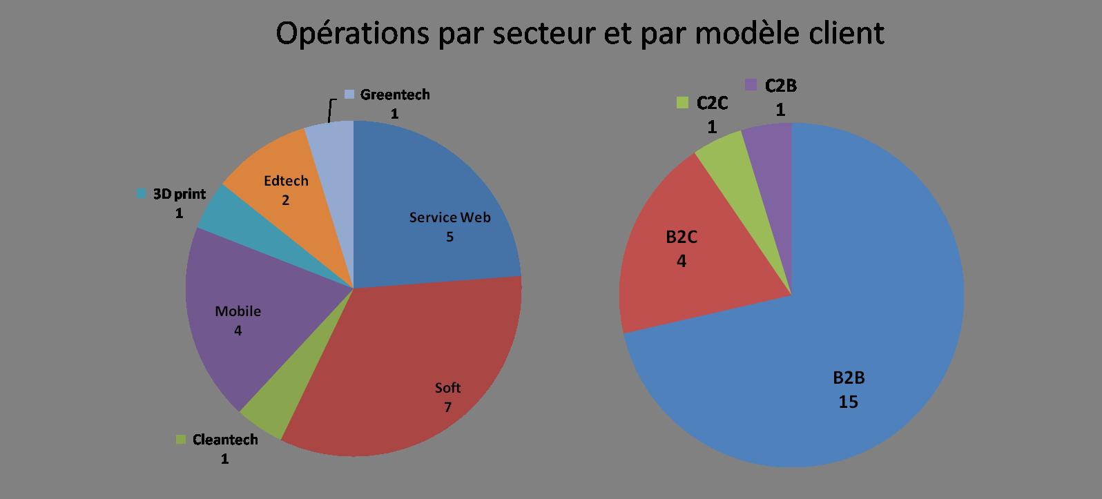 opérations par secteur et modele client décembre 2014