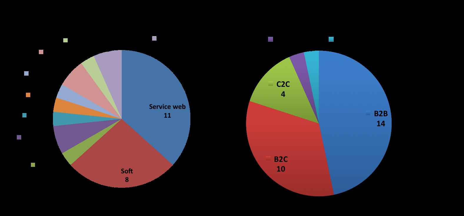 deal par secteur et modele client janvier 2015