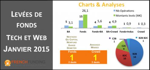 levee de fonds janvier 2015