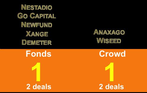 podium investisseurs
