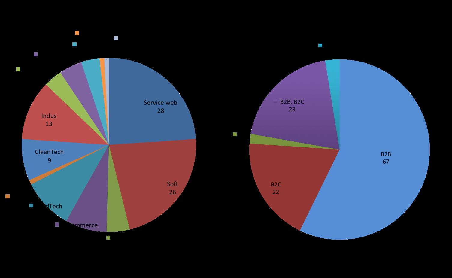 levee de fonds octobre novembre decembre 2015 operations par secteur et modele client
