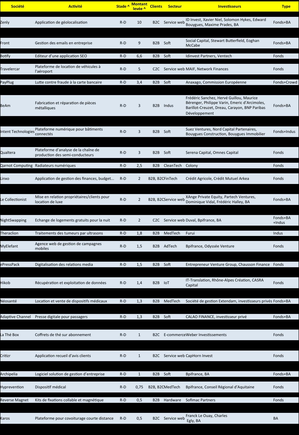levee-de-fonds-rd-s1-2o16